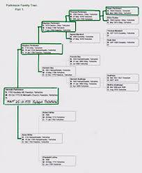 how do family trees work parkinson family tree part 1 more detailed info on work sheets