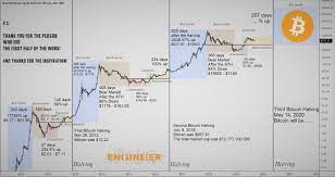Bitcoin has very unstable trading data in the bitcoin price history chart since it was first created in 2009 by satoshi nakamoto. Bitcoin 2021 Scam Or Cycle The 4th Wave Is Happening By Alejandro Granados C Coinmonks Medium