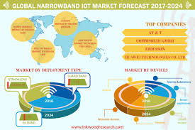 Narrowband IoT Market | Global Trends, Size, Share, Analysis - 2024