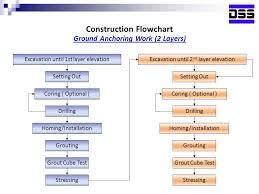 Construction Flow Chart Construction Flowchart Ppt Video Online Download