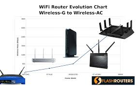 wireless home network router broadcom diagram wiring library evolution chart of wireless routers wireless g to wireless ac