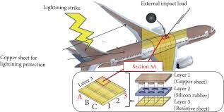 Aircraft Exterior Lighting System A Review Of Using Conductive Composite Materials In Solving