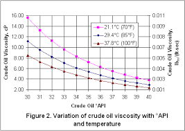 How Sensitive Are Crude Oil Pumping Requirements To