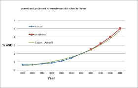 Autism Rise Chart Why Is Autism Increasing