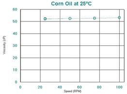 Food Viscosity Chart Corn Oil