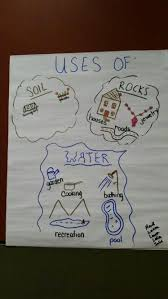Uses Of Soil Rocks And Water Anchor Chart From Workshop