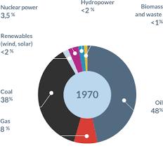 Uk Energy Sources Pie Chart