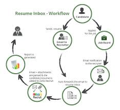 Resume Parsing New Parse Resumes From Email Attachments Zoho Recruit