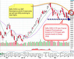 Nse India Nifty Chart Free Trading Tips Nse India Wyatobiti Cf