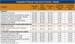Ethanol Market And Pricing Data February 19 2019 U S