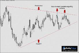 How To Mark Up A Chart In Forex Forex Chart Patterns Cheat Sheet Pdf