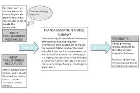 index of db operations management subway transformation model png