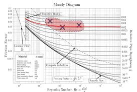 Practical 3 Friction And Minor Losses In Pipes Calculations