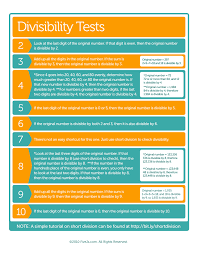 Divisibility Rules Chart Keep Calm And Solve It