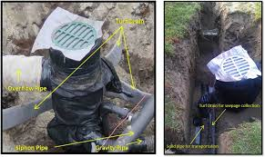 the 4 solid corrugated pipe is used to transport water from the first basin on the system to the exit point placed in the same trench is turf drain