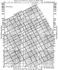 Carrier Pipe Sizing Chart 4715 Minnesota Administrative Rules