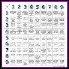 Easy Numerology Chart Chart Numerology Love Compatibility