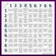 Numerology Chart 2 Chart Numerology Love Compatibility