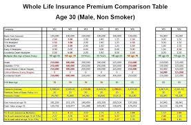 compare insurance quotes and awesome compare life insurance quotes gorgeous whole life insurance quote comparison