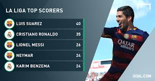 Luis Suarez Barcelonas Highest Scoring Uruguayan Tops