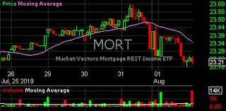 Mort Mort Mort Stock Charts Analysis Trend Vaneck