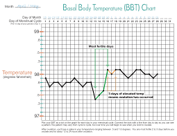Ovulation Temperature Chart Printable 22 Abiding Basal Body Temperature Chart Celsius Excel