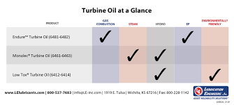 Turbine Oil Viscosity Chart Turbine Oils Lubrication Engineers