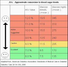 Blood Glucose To A1c Chart 13 Prototypal Hba1c Mmol L Conversion Chart