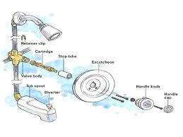shower faucet repair s rv parts kohler no hot water moen