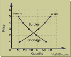Supply Curve Chart How To Create A Supply Demand Style Chart Super User