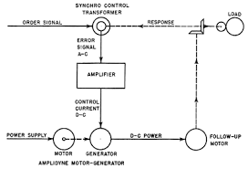 Ac electric motor diagram Starter Motor Labelled Use In Gun Mount Control Systemsedit Researchgate Amplidyne Wikipedia