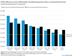 The upfront mortgage insurance premium (1.75 percent. The Private Mortgage Insurance Price Reduction Will Pull High Quality Borrowers From Fha Urban Institute