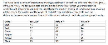 Gene Mapping Problems Solved This Is A Genetics Hfr Mapping Problem The Correc