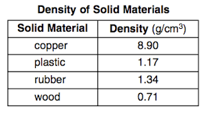 Density Chart Of Materials In G Cm3 Where Would Each Of The Four Solid Materials Be Located