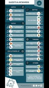 Quest Chart Pokemon Go