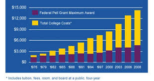 Pell Grants Vs College Costs Scholarships For College