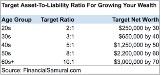 Do You Have The Right Asset To Liability Ratio For A
