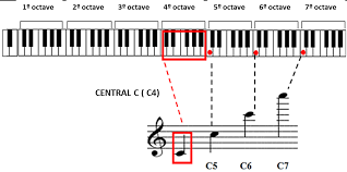 read sheet music learn how to read sheet music simplifying theory
