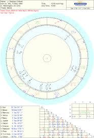 Astrology Wikiality Fandom Powered By Wikia