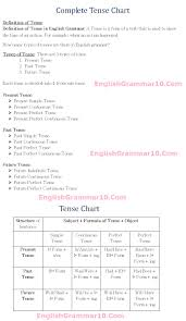 English Grammar Tense Chart English Tense Chart Tense Types Definition Tense Table