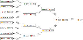 Prediction Of Major International Soccer Tournaments Based