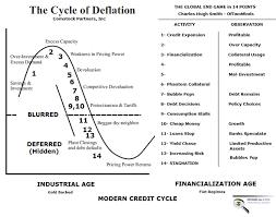 Credit Cycle Chart Charles Hugh Smith The Global Endgame