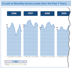 Excel Chart Examples Monitoring Monthly Service Levels Using Excel Charts
