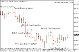 Forex Chart Patterns Indicator Chart Patterns