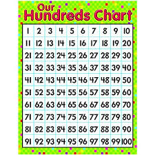 Hundreds Chart Amazon Com Learning Our Hundreds Chart Set Of 3 Office
