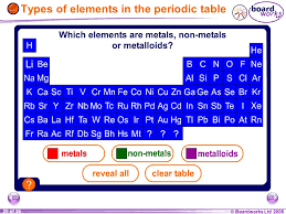 KS3 Chemistry 8E Atoms and Elements. - ppt video online download