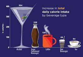 Diet Beverage Drinkers Compensate By Eating Unhealthy Food