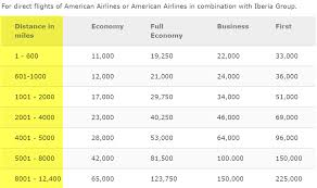 Fly To Europe In Lie Flat Business Class For 34 000 Chase