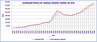 Real Estate Value History Chart Historical Prices Toronto Real Estate Charts