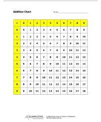 Addition Chart Pdf Scouting Web